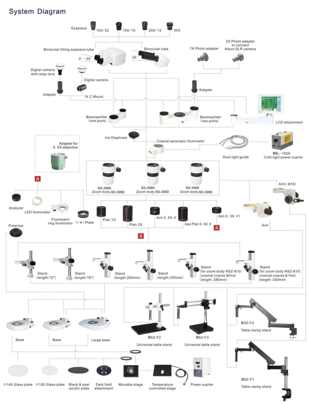 medium resolution of bsm500l stereo zoom microscope