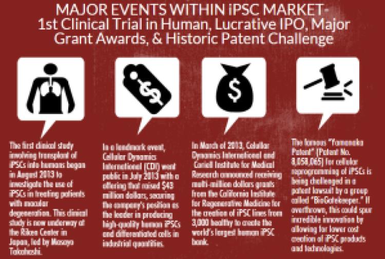 MAJOR EVENTS - iPSC Market
