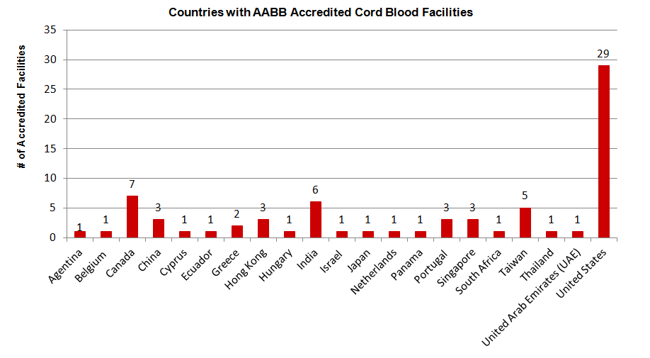 Countries with AABB Accredited Cord Blood Facilities