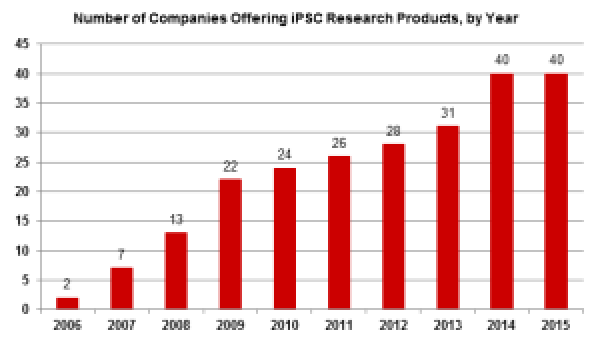 Number of companies offering iPSC research products, by year