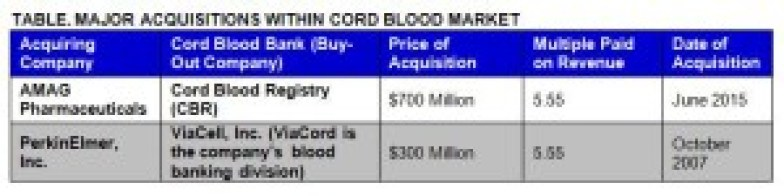 Major Acquisitions within the Cord Blood Market