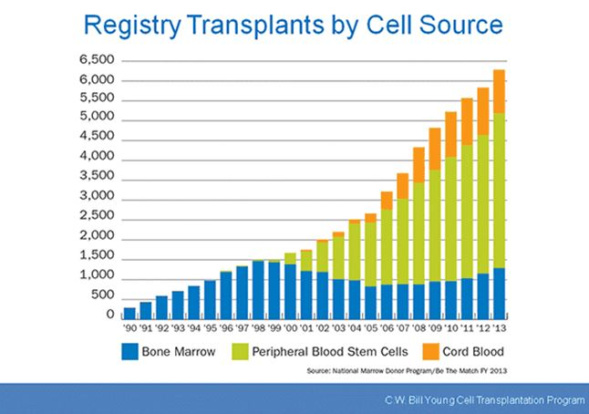 Registry Transplants by Cell Source