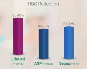 LifeCell RBC Reduction