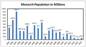 Monarch population map