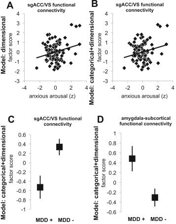 Neurobiological Signatures of Anxiety and Depression in