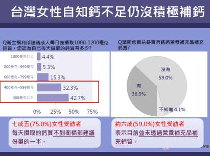 台灣女性自知鈣不足仍沒積極補鈣