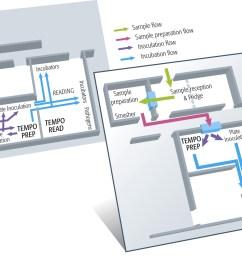 gr fico diagrama del actual flujo de trabajo antes y el nuevo flujo de trabajo despues  [ 2284 x 1077 Pixel ]