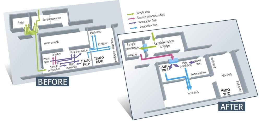 medium resolution of gr fico diagrama del actual flujo de trabajo antes y el nuevo flujo de trabajo despues