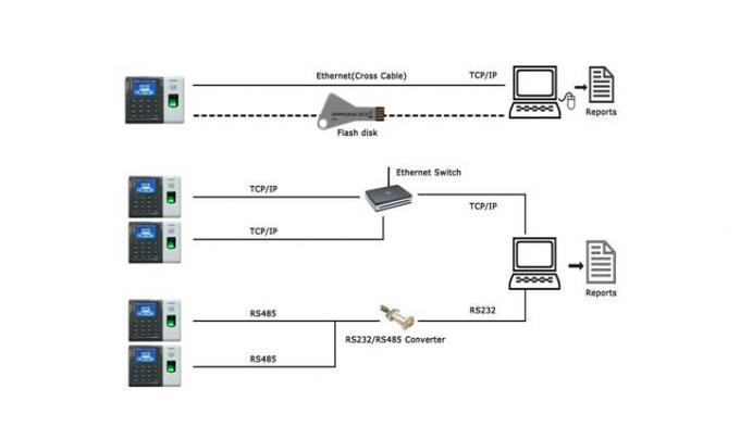Biometric access control fingerprint attendance management