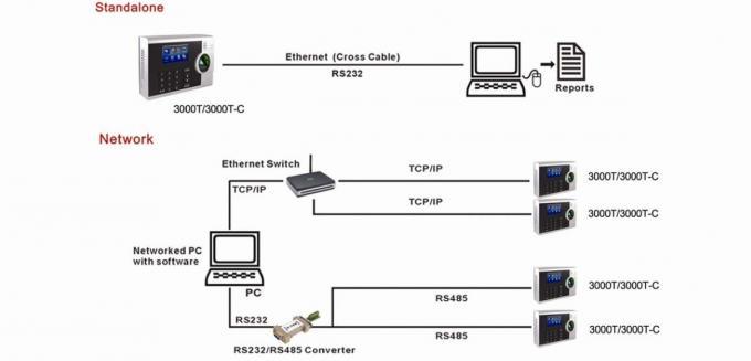 Fingerprint time attendance machine support webserver