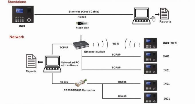 Commercial Fingerprint Access Control System Built in