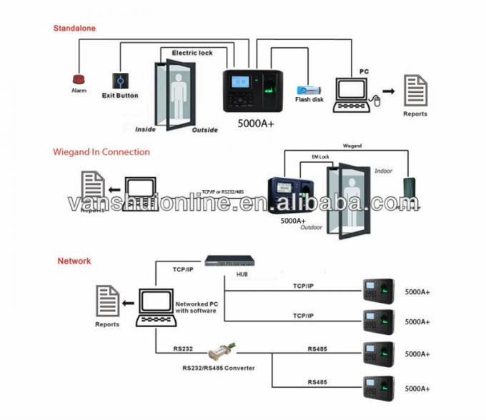 Linux System Biometric Door Access Control Systems For