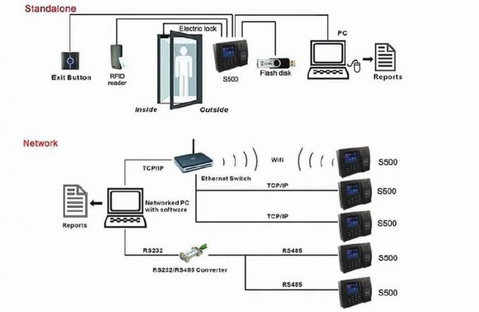 Professional proximity RFID card access control system