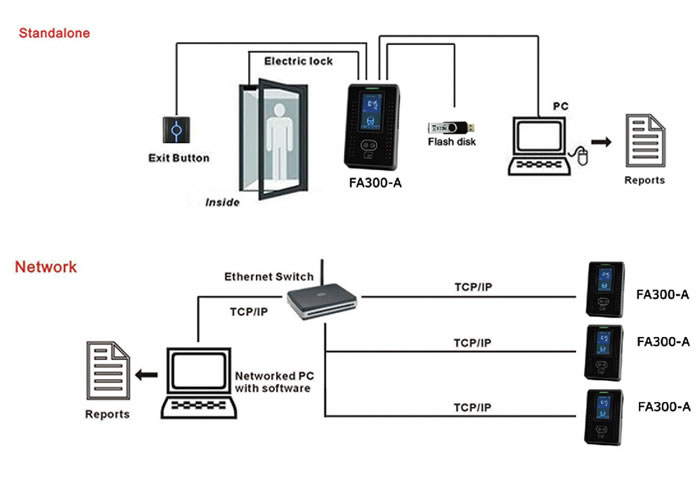 Time Attendance System, Access Control System, FA300