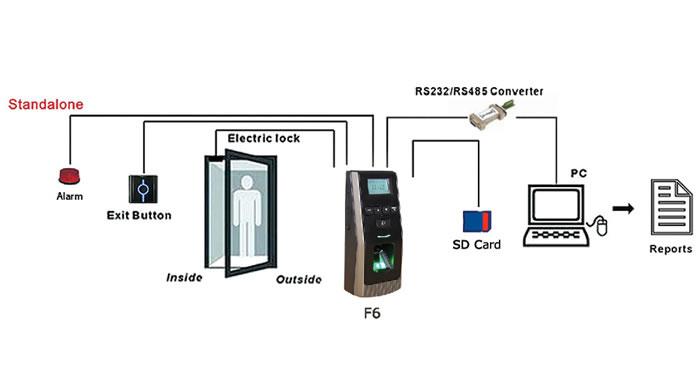 Sistema de control de acceso por huella dactilar F6