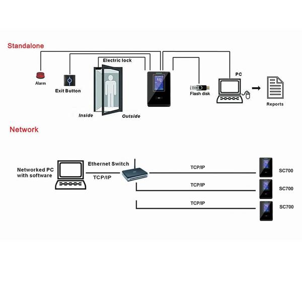 Pointeuse RFID, Système de contrôle d'accès SC700 TFT