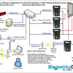 Electrical Wiring Diagram Software Open Source Basic Car Stereo Iguard Ip Appliance For Access Control And Time Attendance