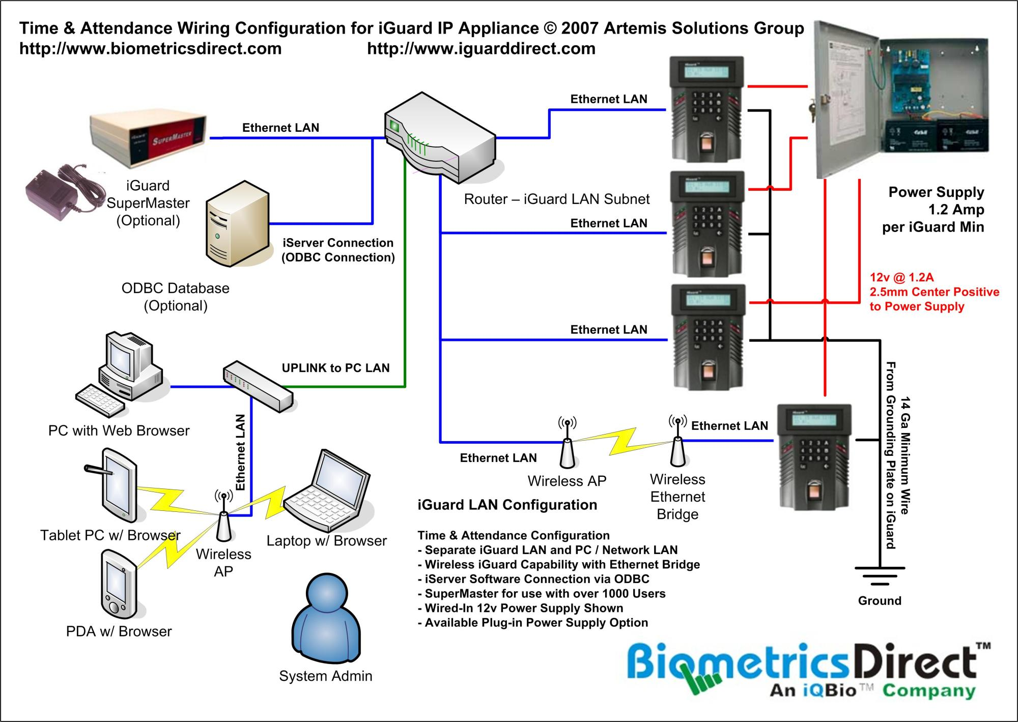 hight resolution of latest iguard ip appliance for access control and time attendance nice wallpaper free wiring diagram
