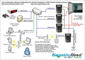 Latest IGuard IP Appliance For Access Control And Time