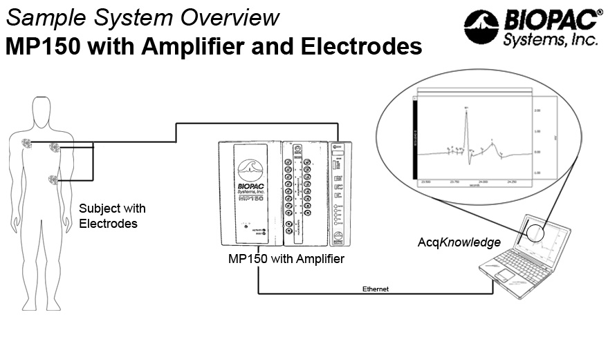 Electrobioimpedance Impedance Cardiography (ICG) Amplifier
