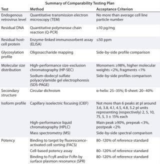 Protocolo de comparabilidad biogoms for Stability study protocol template