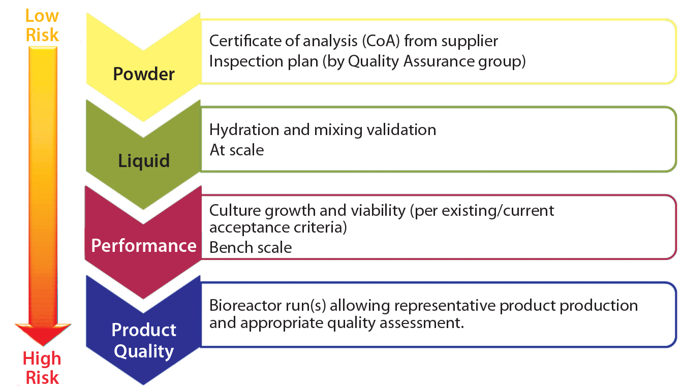 A Risk Based Approach To Supplier And Raw Materials