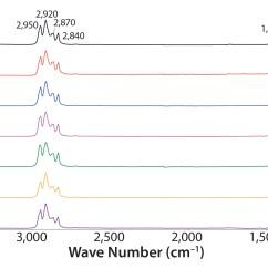 Ftir Spectrometer Diagram G Body Ac Wiring Instrumentation And Theory Chemistry T