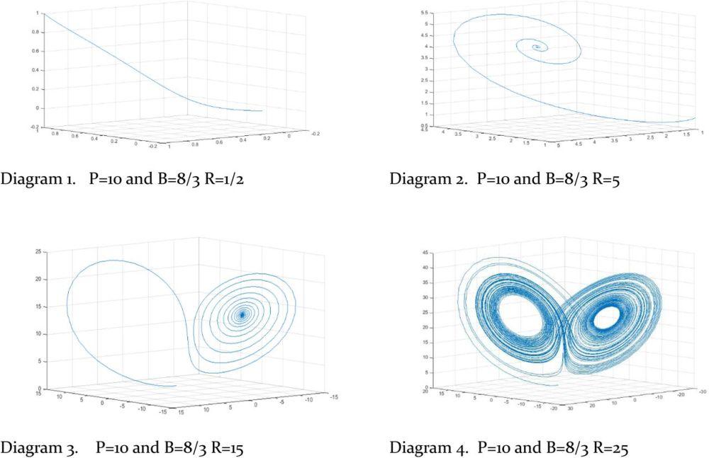 medium resolution of download figure open in new tab diagrams 1 4 lorenz attractor