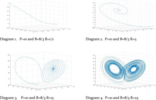 small resolution of download figure open in new tab diagrams 1 4 lorenz attractor