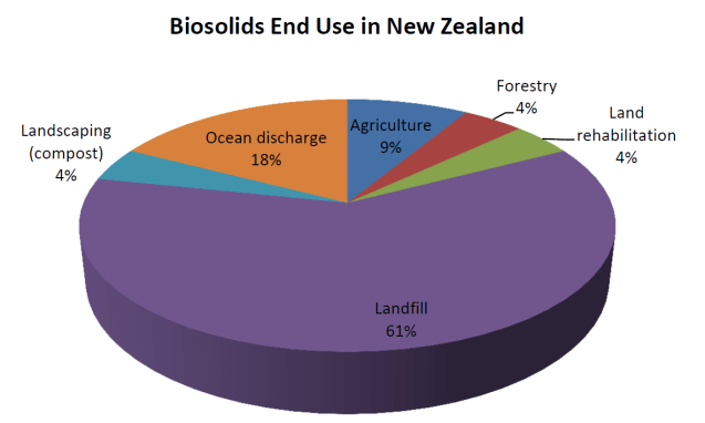 biosolids-end-use-nz-2015