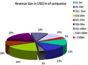 Revenue size of CRO companies