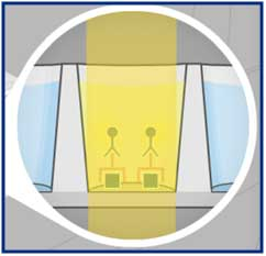 Light at a specific wavelength is passed through the sample to a detector.