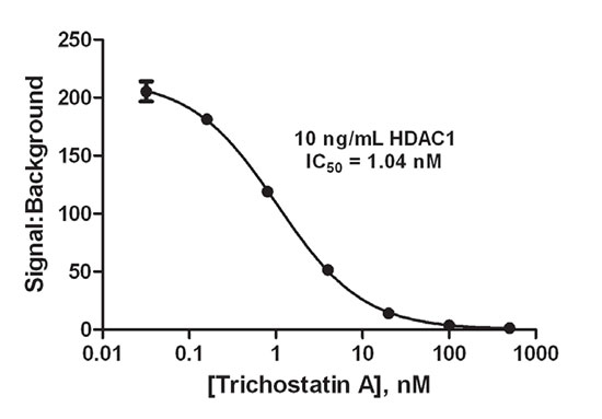 Assessment of HDAC1 Inhibition Using an Automated