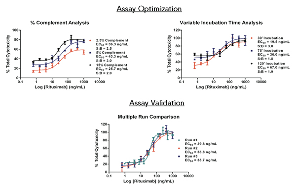 Automated Non-Radioactive Assay Methods For ADCC and CDC