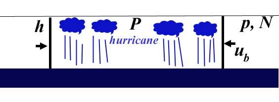 Hurricane cross section