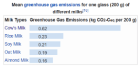 green house gases emission of milk production