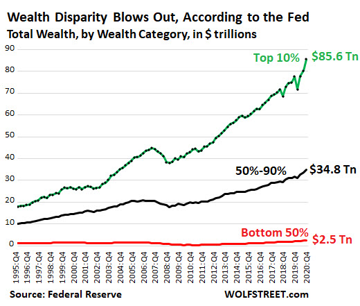 US Wealth Disparity in 2021