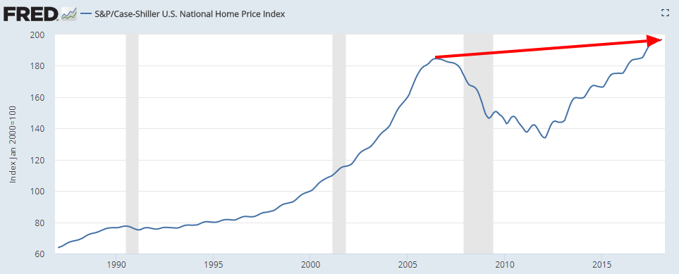 case-shiller home price index