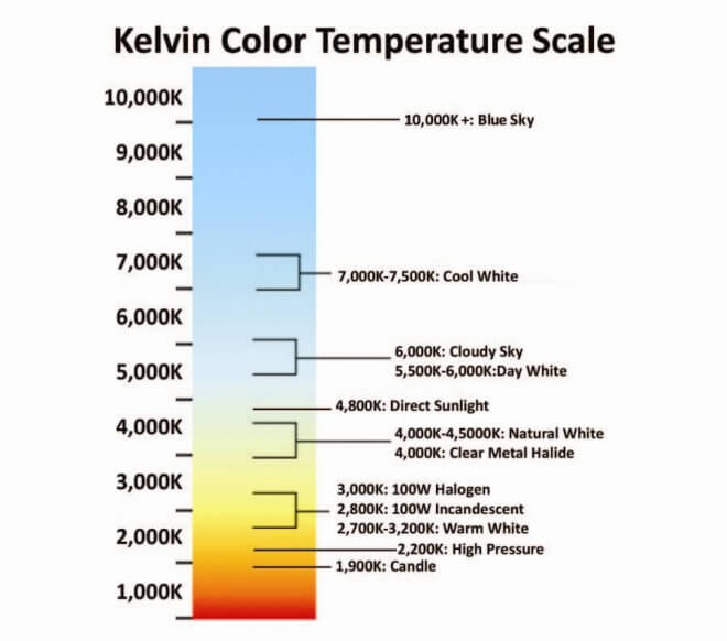 Color Temperature: Origin and Application - Birddog Lighting