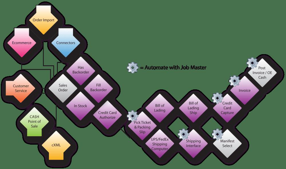 medium resolution of proces flow diagram for e commerce website