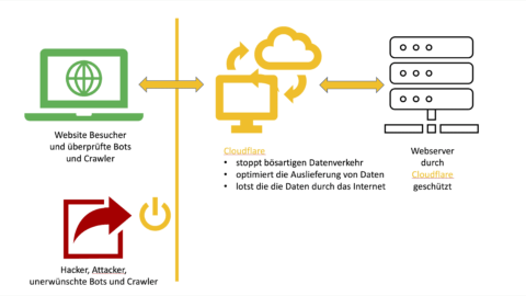 Bild: Vereinfachte Systemskizze des Content Delivery System CDN Cloudflare. Klicken Sie auf das Bild um es zu vergrößern.