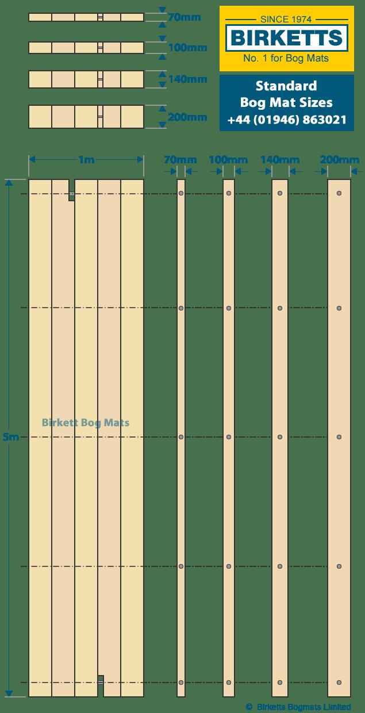 bog mat sizes birketts