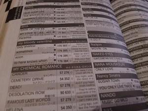 Birthday Songs List