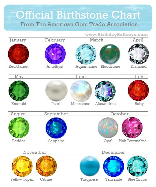 Official Birthstone Color Chart
