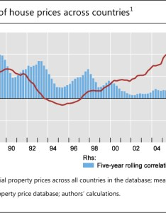 Asymmetric co movement of house prices across countries also residential property price statistics the globe rh bis