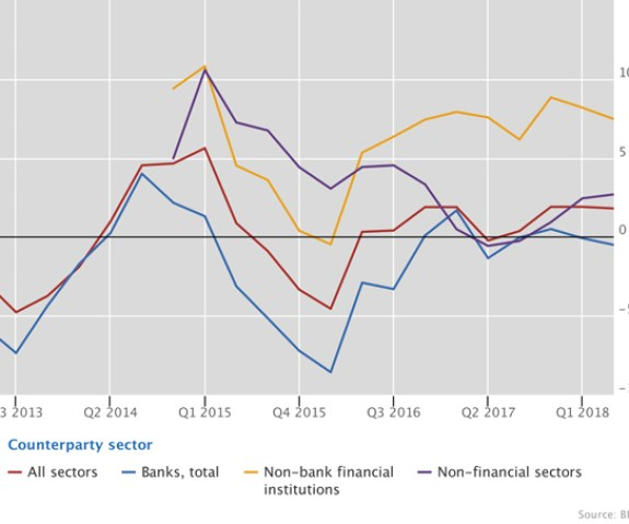 Credit to non-bank financial borrowers continued to expand rapidly