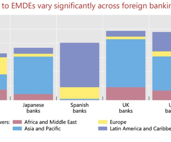 Exposures to EMDEs vary significantly across foreign banking systemss