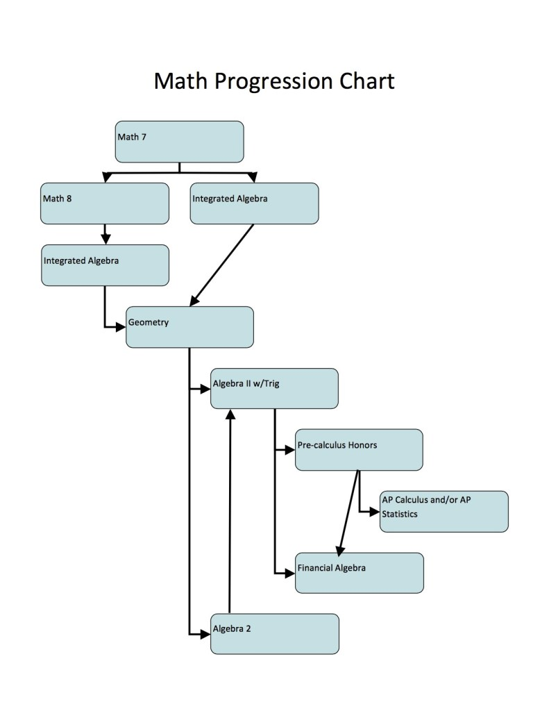 Math Progression Chart bishop ludden 791x1024 - Mathematics