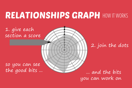 how is my relationship graph