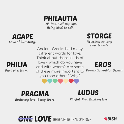 Ancient Greeks had many different words for love. Think about these kinds of love - which do you have and with whom? Are some of these more important to you than others? Why?